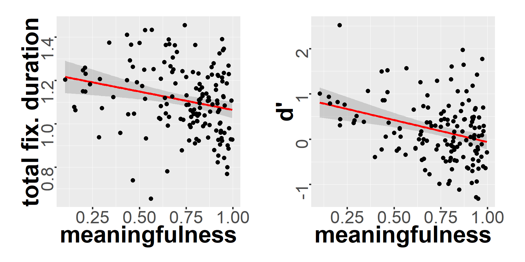 Relation between the meaningfulness of OSM landmark pictograms, visual salience and recognition performance